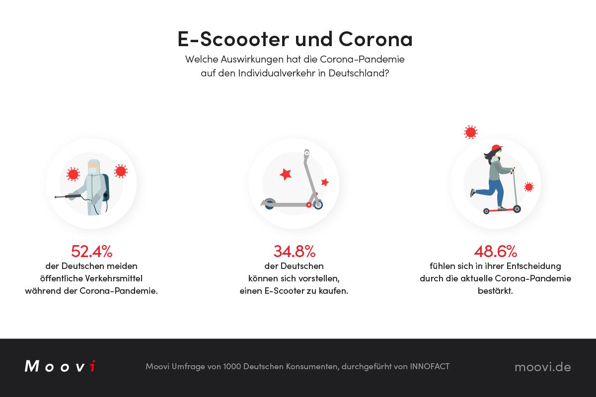 moovi escooter corona deutschland